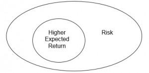 Risk & Return Venn Diagram